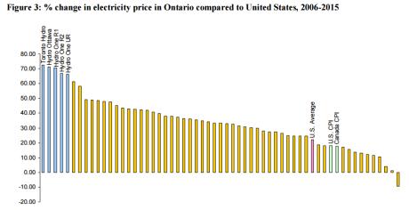 ontario-power-price-compared