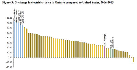 ontario-power-price-compared