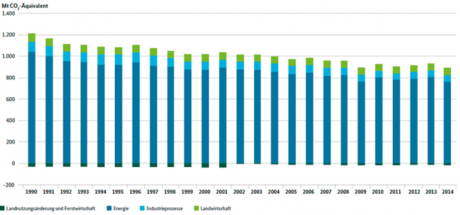 germany-annual-co2-emissions-jpg-uba-768x359