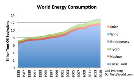 01world-energy-consumption-to-2015