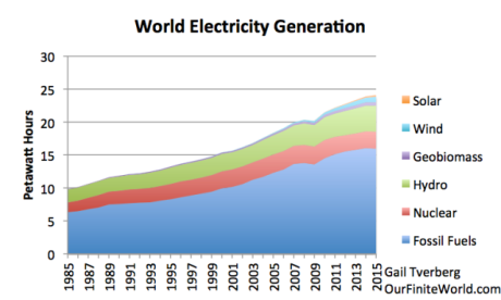Figure 2. World electricity generation by source based on BP 2016 Statistical Review of World Energy.