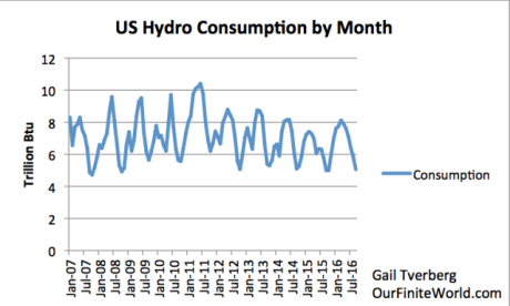 Figure 4. US hydroelectric power by month, based on data of the US Energy Information Administration.
