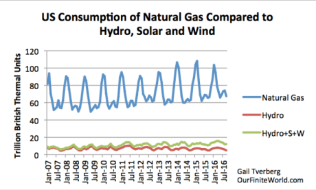 Figure 5. US consumption of natural gas compared to hydroelectric power and compared to hydro plus wind plus solar (hydro+W+S), based on US Energy Information Administration data.
