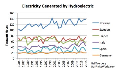Figure 6. Electricity generated by hydroelectric for six large European countries based on BP 2016 Statistical Review of World Energy.