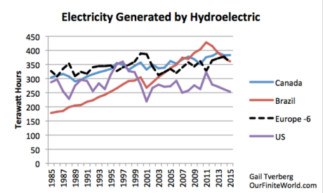 Figure 7. Hydroelectricity generated by some larger countries, and by the six European countries in Figure 6 combined, based on BP 2016 Statistical Review of World Energy.