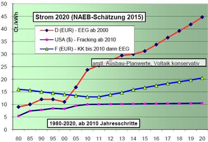 NAEB power price projections for 2020. Note that the horizontal scale changes at the year 2010 in order to condense the chart. The upper curve shows German electricity prices in euro-cents per kilowatt-hour, the middle curve shows the price for France and the lower curve for the USA. Source: NAEB.