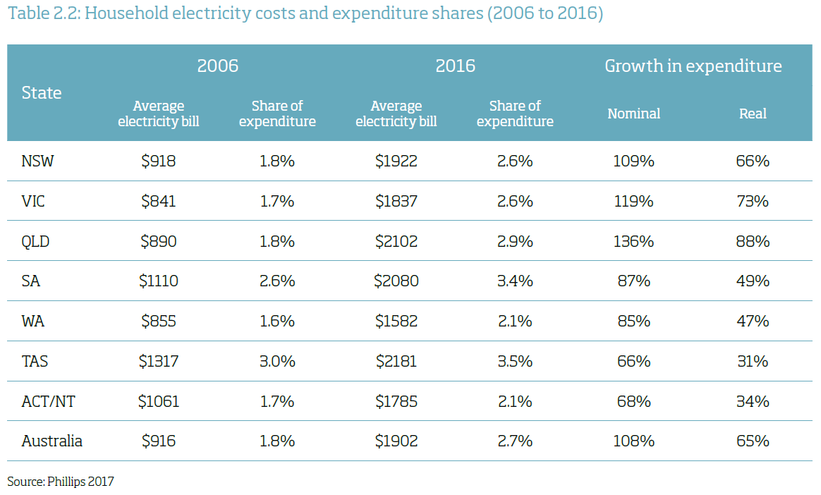 Large Business Electricity Prices Per Kwh