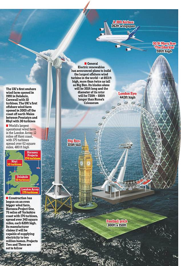 world s biggest wind turbine wind industry s final solution or last hurrah stop these things. Black Bedroom Furniture Sets. Home Design Ideas