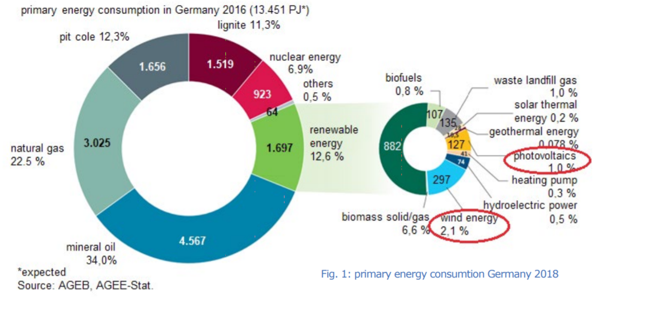 Germanys Renewable Energy Disaster Part 1 Wind Solar Deemed Power Diagram At The End Of September 2017 More Than 27000 Turbines With A Rated Output 53374 Mw Were Installed In Germany