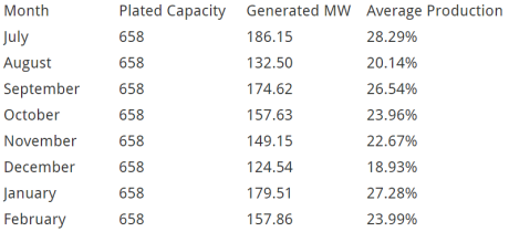 wind farm capacity factor