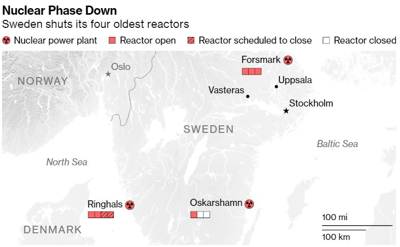 Swedish Shutdown: Shift from Ever-Reliable Nuclear to Never