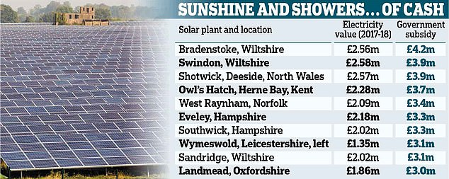 Subsidy Suckers: Britain's Solar Industry Wallowing in Massive